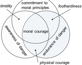 "Coach With Love on Twitter: ""Moral courage is a more rare commodity than  bravery in battle or great intelligence. - Robert F. Kennedy… """
